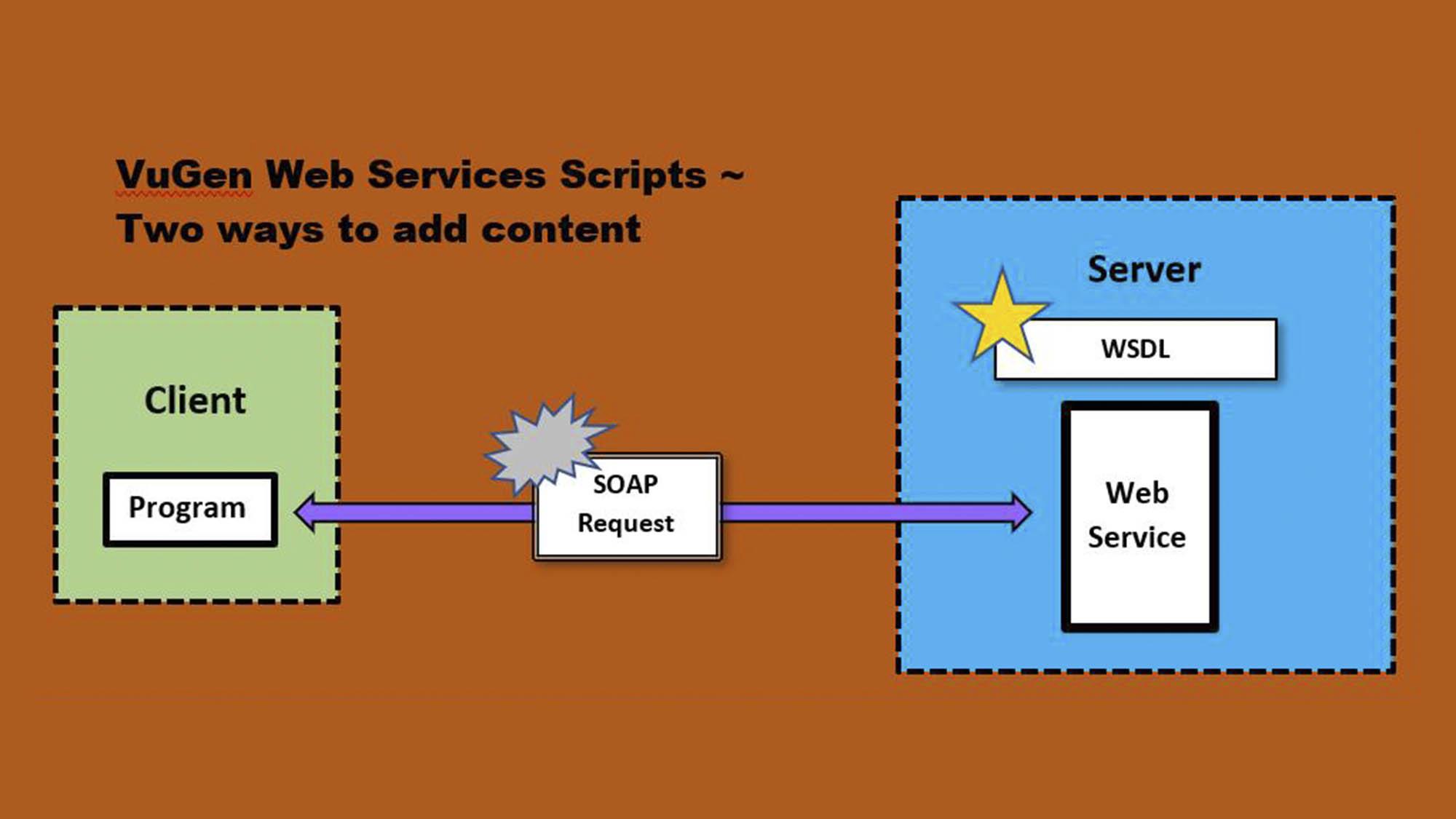 Micro Focus VuGen Web Services ~ Being an Effective Student